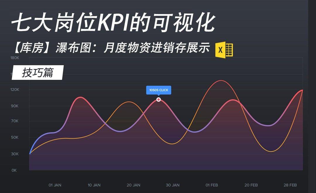 Excel-【库房】瀑布图:月度物资进销存展示